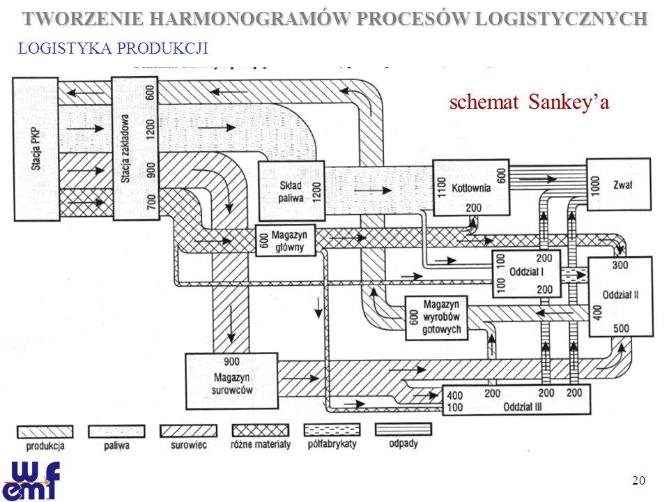20 TWORZENIE HARMONOGRAMÓW PROCESÓW LOGISTYCZNYCH LOGISTYKA PRODUKCJI schemat Sankeya