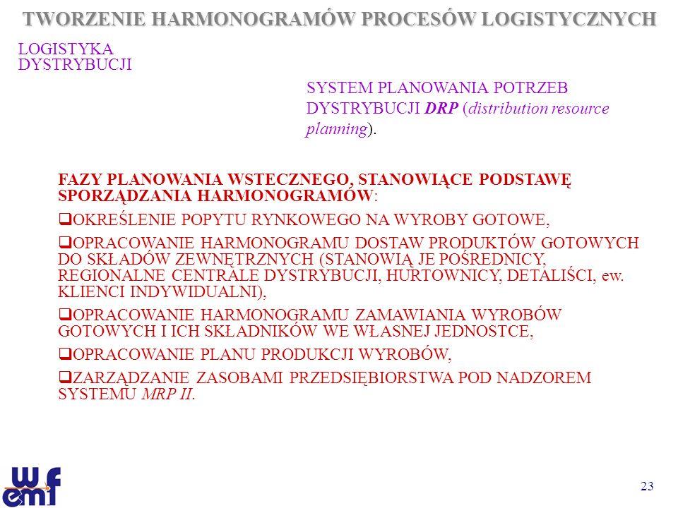 23 TWORZENIE HARMONOGRAMÓW PROCESÓW LOGISTYCZNYCH LOGISTYKA DYSTRYBUCJI SYSTEM PLANOWANIA POTRZEB DYSTRYBUCJI DRP (distribution resource planning). FA