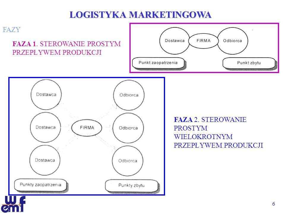 7 LOGISTYKA MARKETINGOWA FAZYFAZA 3.