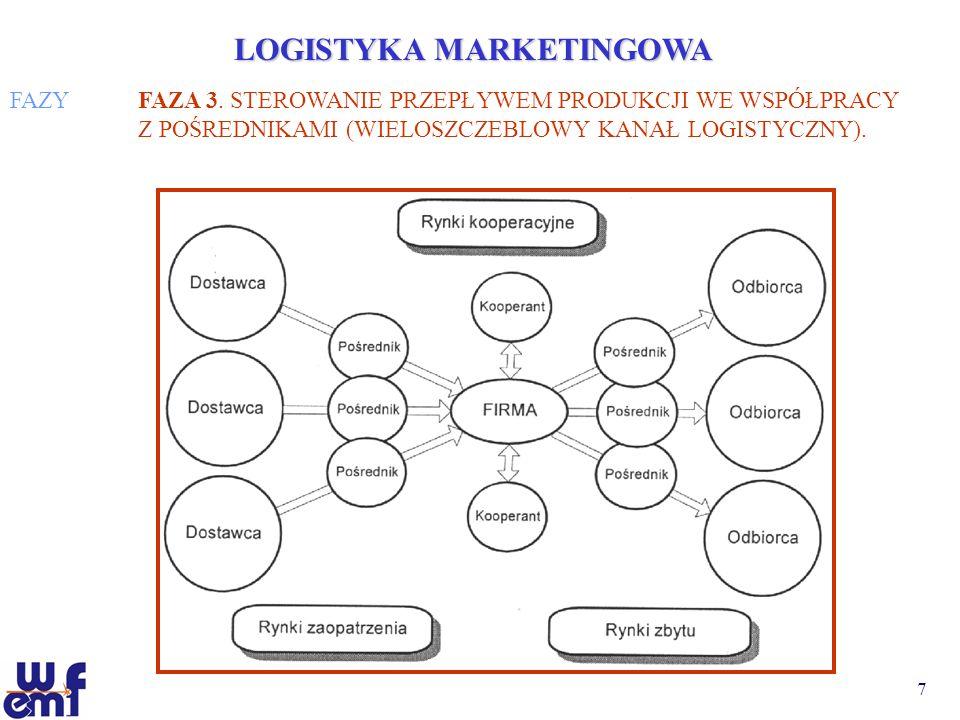 8 LOGISTYKA MARKETINGOWA FAZYFAZA 4.