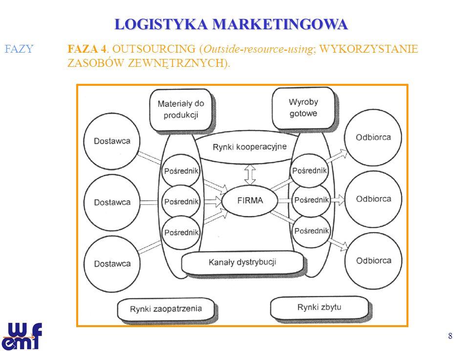 8 LOGISTYKA MARKETINGOWA FAZYFAZA 4. OUTSOURCING (Outside-resource-using; WYKORZYSTANIE ZASOBÓW ZEWNĘTRZNYCH).