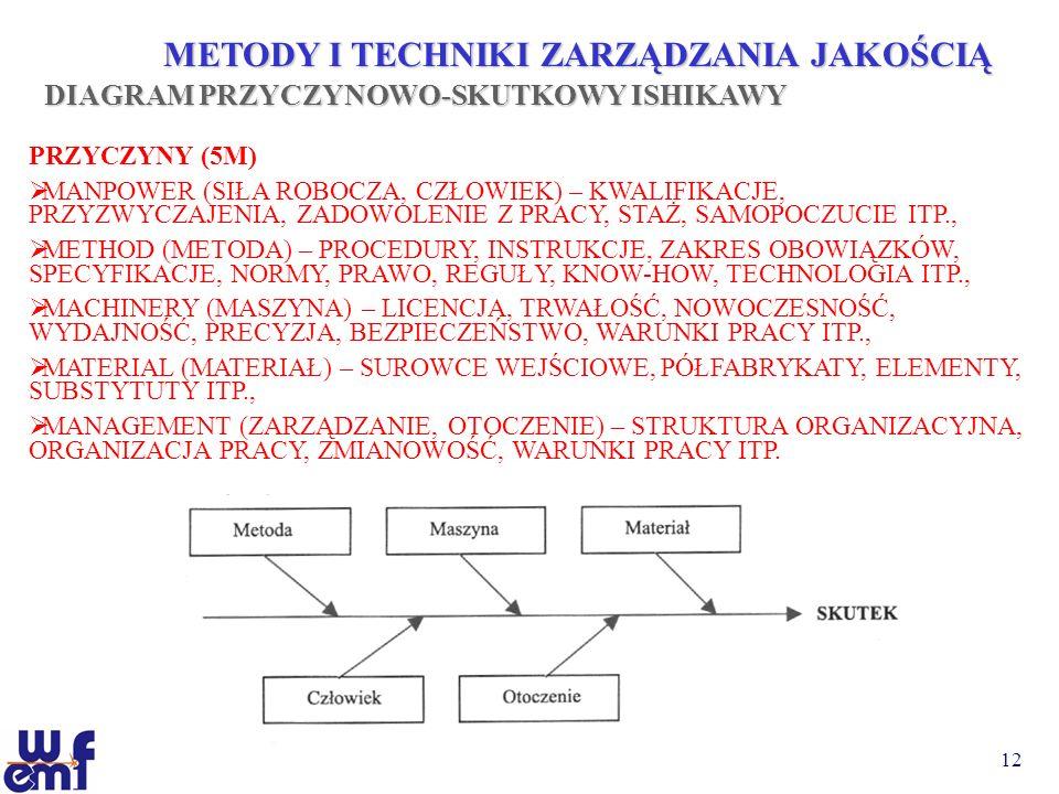 12 METODY I TECHNIKI ZARZĄDZANIA JAKOŚCIĄ DIAGRAM PRZYCZYNOWO-SKUTKOWY ISHIKAWY PRZYCZYNY (5M) MANPOWER (SIŁA ROBOCZA, CZŁOWIEK) – KWALIFIKACJE, PRZYZ