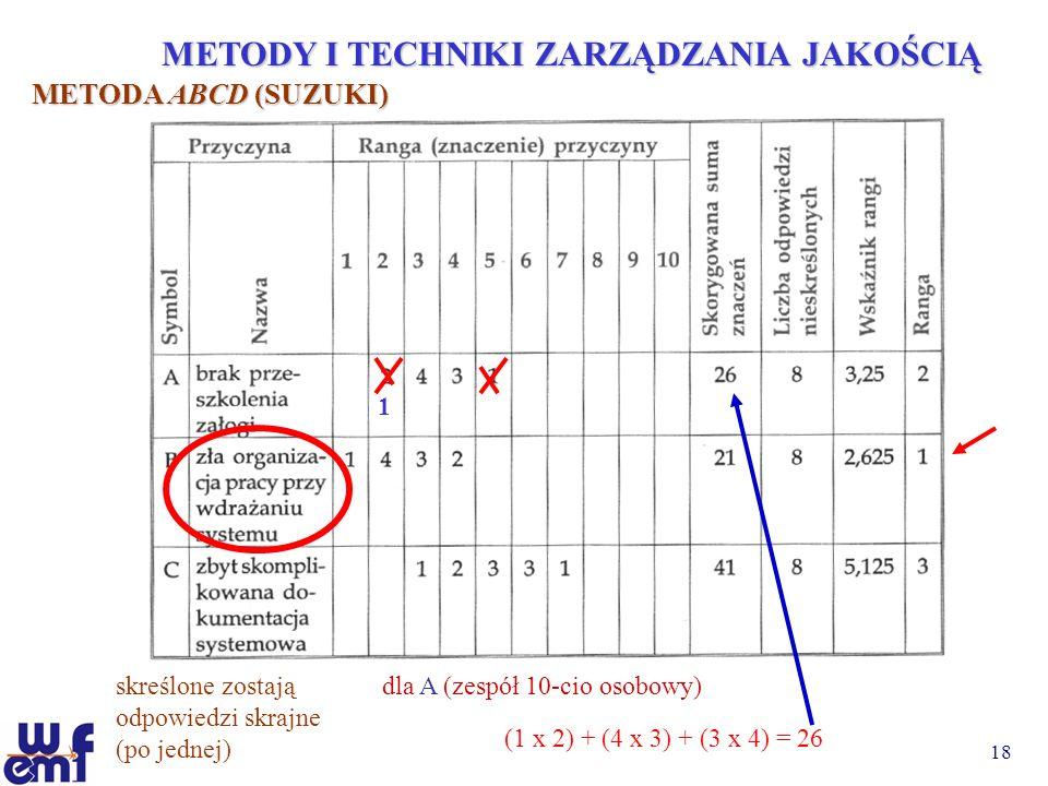 18 METODY I TECHNIKI ZARZĄDZANIA JAKOŚCIĄ METODA ABCD (SUZUKI) dla A (zespół 10-cio osobowy)skreślone zostają odpowiedzi skrajne (po jednej) (1 x 2) +