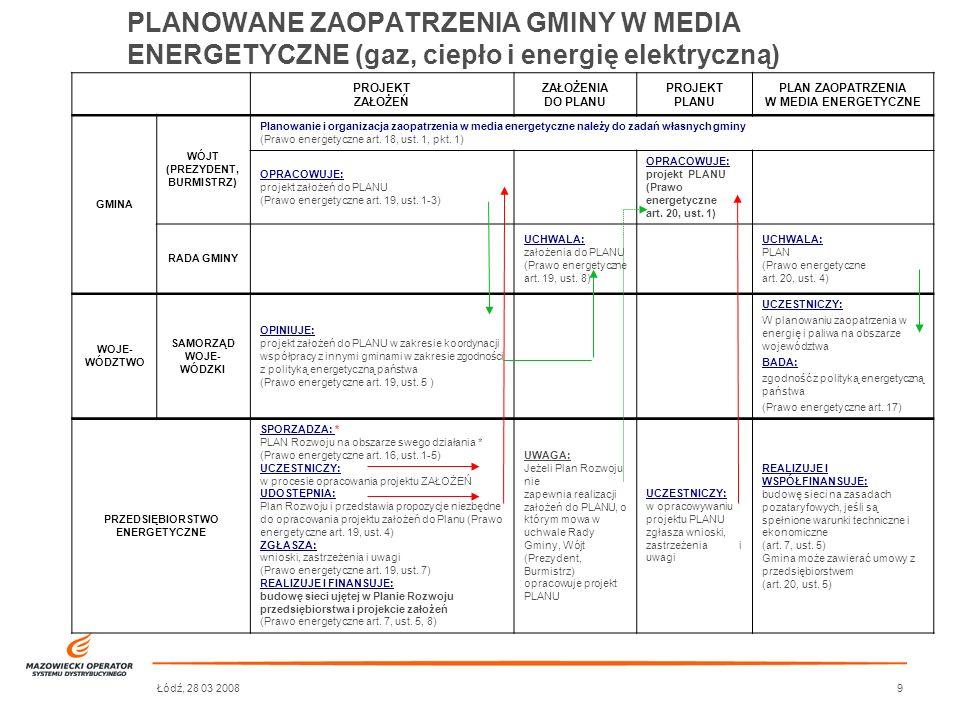 Łódź, 28 03 20089 PROJEKT ZAŁOŻEŃ ZAŁOŻENIA DO PLANU PROJEKT PLANU PLAN ZAOPATRZENIA W MEDIA ENERGETYCZNE GMINA WÓJT (PREZYDENT, BURMISTRZ) Planowanie