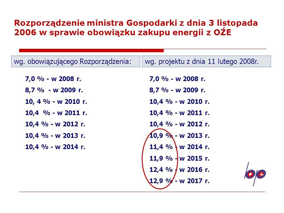 Obowiązki ilościowe dla świadectw pochodzenia z kogeneracji Dla jednostek kogeneracji opalanych paliwami gazowymi lub o łącznej mocy zainstalowanej elektrycznej źródła poniżej 1 MW: 2,5 % w 2007 r.