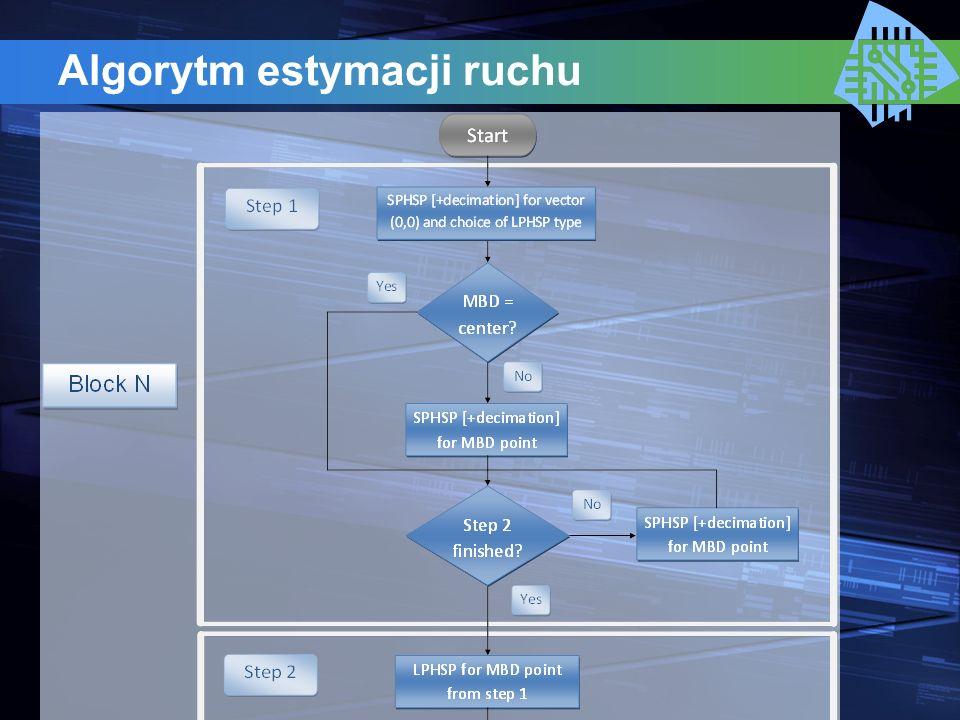 Estymacji ruchu podpunktowa Zwiększanie dokładności realizowane przez niezależne moduły podłączone potokowo Każdy moduł umożliwia skonfigurowanie: - kryterium wyboru wektora ruchu, - metody interpolacji obrazu.