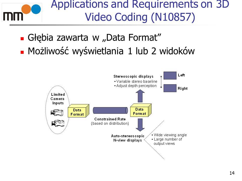 14 Applications and Requirements on 3D Video Coding (N10857) Głębia zawarta w Data Format Możliwość wyświetlania 1 lub 2 widoków