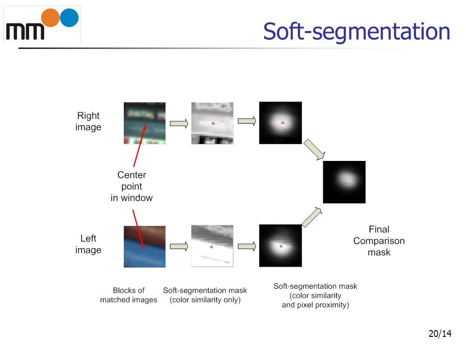 21/14 Soft-segmentation vs Block matching