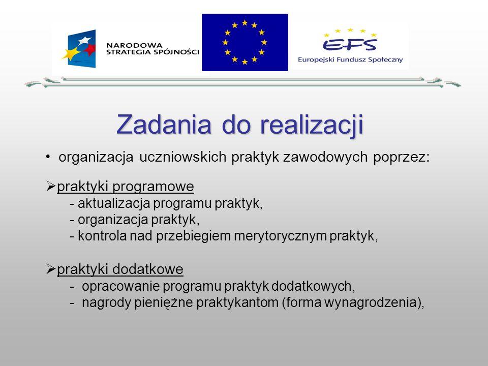 Zadania do realizacji organizacja uczniowskich praktyk zawodowych poprzez: praktyki programowe - aktualizacja programu praktyk, - organizacja praktyk,