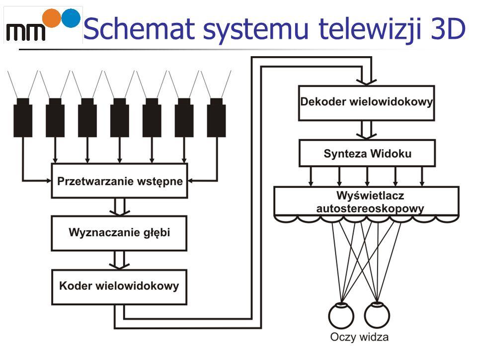 Schemat systemu telewizji 3D