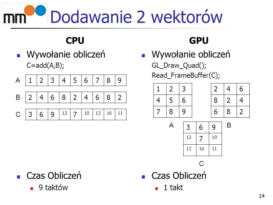 Dodawanie 2 wektorów CPU Wywołanie obliczeń C=add(A,B); Czas Obliczeń 9 taktów GPU Wywołanie obliczeń GL_Draw_Quad(); Read_FrameBuffer(C); Czas Oblicz