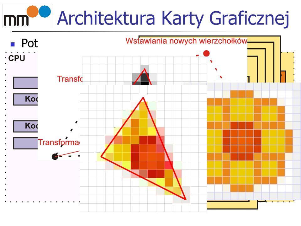 Architektura Karty Graficznej Potok przetwarzający