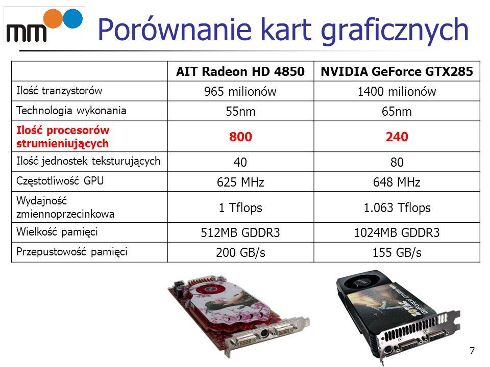Porównanie kart graficznych AIT Radeon HD 4850NVIDIA GeForce GTX285 Ilość tranzystorów 965 milionów1400 milionów Technologia wykonania 55nm65nm Ilość