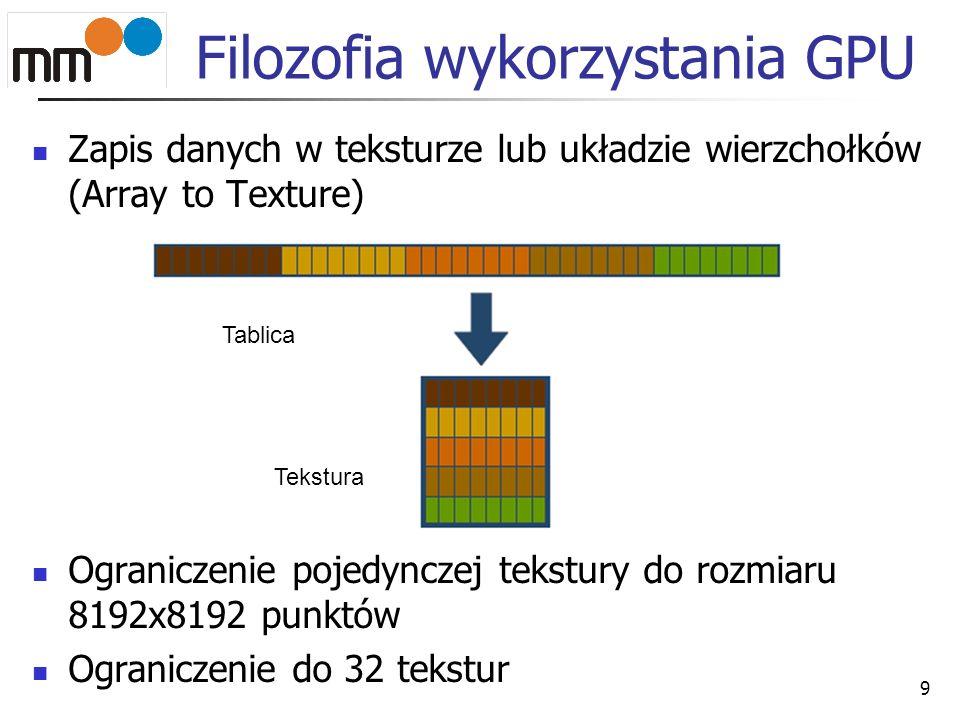 Filozofia wykorzystania GPU Zapis danych w teksturze lub układzie wierzchołków (Array to Texture) Ograniczenie pojedynczej tekstury do rozmiaru 8192x8