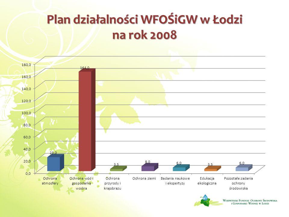 Plan działalności WFOŚiGW w Łodzi na rok 2008