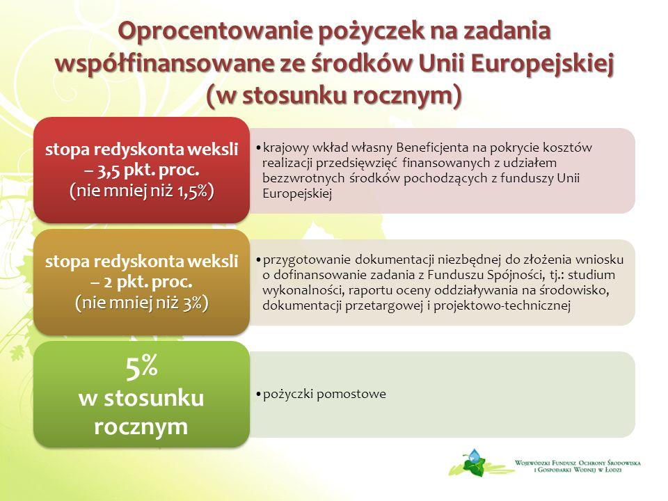 Oprocentowanie pożyczek na zadania współfinansowane ze środków Unii Europejskiej (w stosunku rocznym) krajowy wkład własny Beneficjenta na pokrycie ko