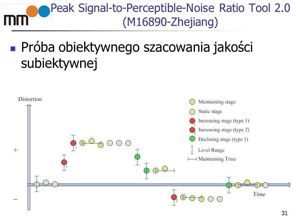 32 Peak Signal-to-Perceptible-Noise Ratio Tool 2.0 (M16890-Zhejiang) Wyniki korelacji zaproponowanej miary z oceną subiektywną Coding Sequences (seq 9-16)All Sequences (seq 2-16) Sequenc e PSNRSSIMT_PSPNRPSNRSSIMT_PSPNR pa-0.8873-0.8520-0.8935-0.8356-0.6388-0.8662 rb-0.9730-0.9725-0.9429-0.8243-0.5788-0.9273 rh-0.9440-0.9716-0.9110-0.9025-0.8363-0.8769 tr-0.9650-0.9792-0.9537-0.9364-0.9269-0.9692 st-0.6053-0.6955-0.9710-0.7314-0.7232-0.7354 sf-0.6181-0.6817-0.8975-0.6280-0.6964-0.7655 bs-0.8187-0.8772-0.8910-0.8434-0.7034-0.9062 Average-0.8302-0.8614-0.9229-0.8145-0.7291-0.8638
