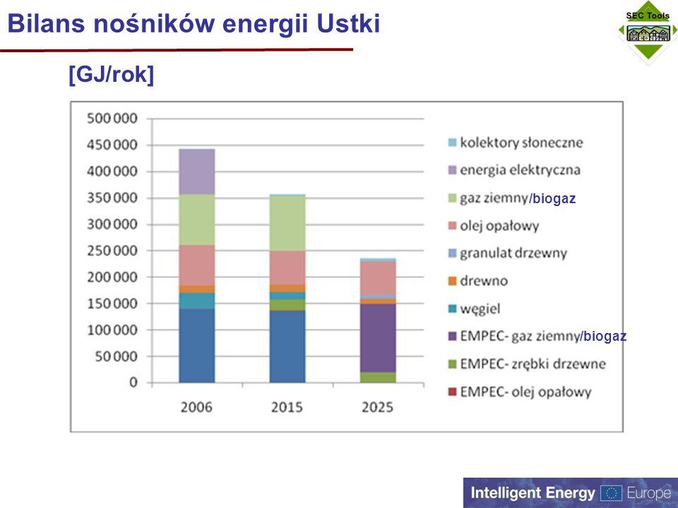 Bilans nośników energii Ustki [GJ/rok] /biogaz