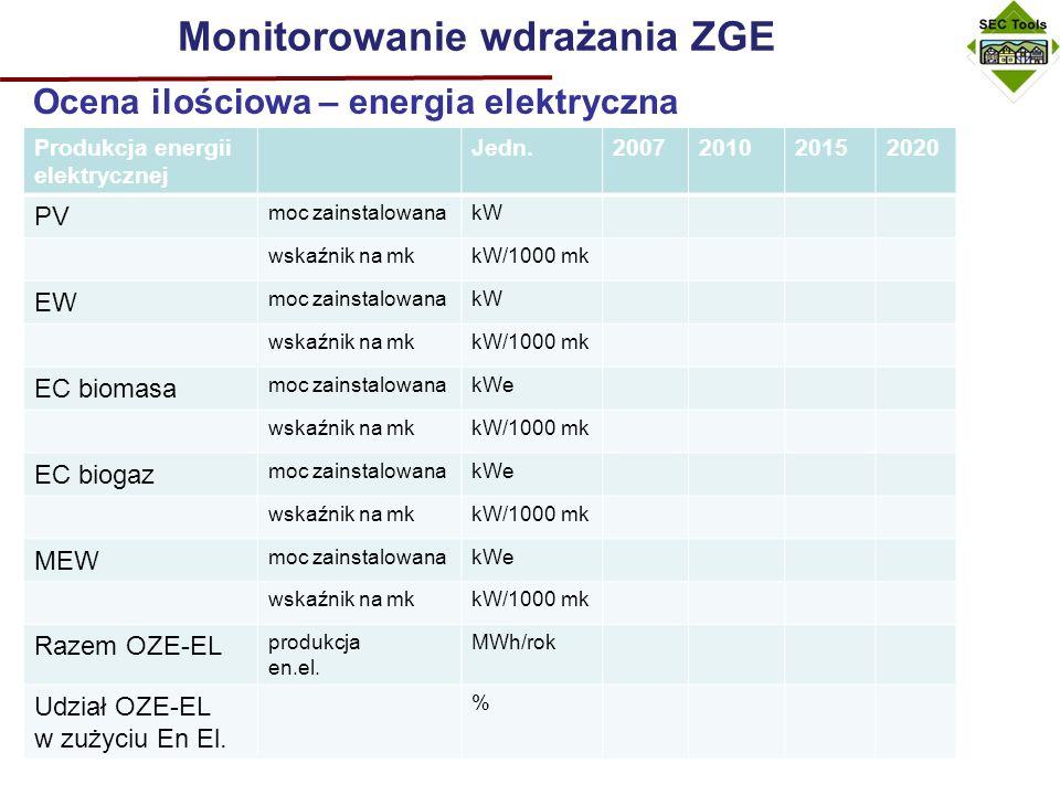 Monitorowanie wdrażania ZGE Ocena ilościowa – energia elektryczna Produkcja energii elektrycznej Jedn.2007201020152020 PV moc zainstalowanakW wskaźnik na mkkW/1000 mk EW moc zainstalowanakW wskaźnik na mkkW/1000 mk EC biomasa moc zainstalowanakWe wskaźnik na mkkW/1000 mk EC biogaz moc zainstalowanakWe wskaźnik na mkkW/1000 mk MEW moc zainstalowanakWe wskaźnik na mkkW/1000 mk Razem OZE-EL produkcja en.el.