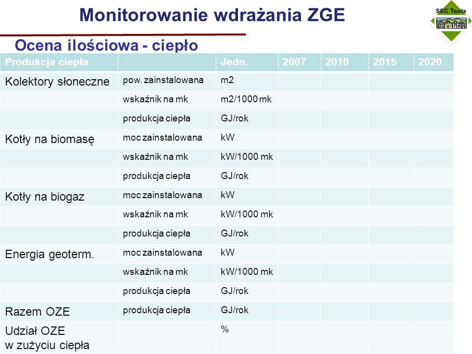 Monitorowanie wdrażania ZGE Ocena ilościowa – paliwa transportowe Produkcja paliw transportowych Jedn.2007201020152020 Bioetanol produkcjalitr wskaźnik na ilość zarej.