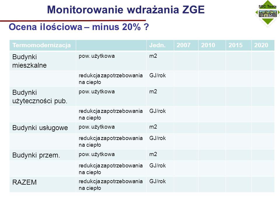 Monitorowanie wdrażania ZGE Ocena jakościowa: 2007-2010-2015-2020 1.