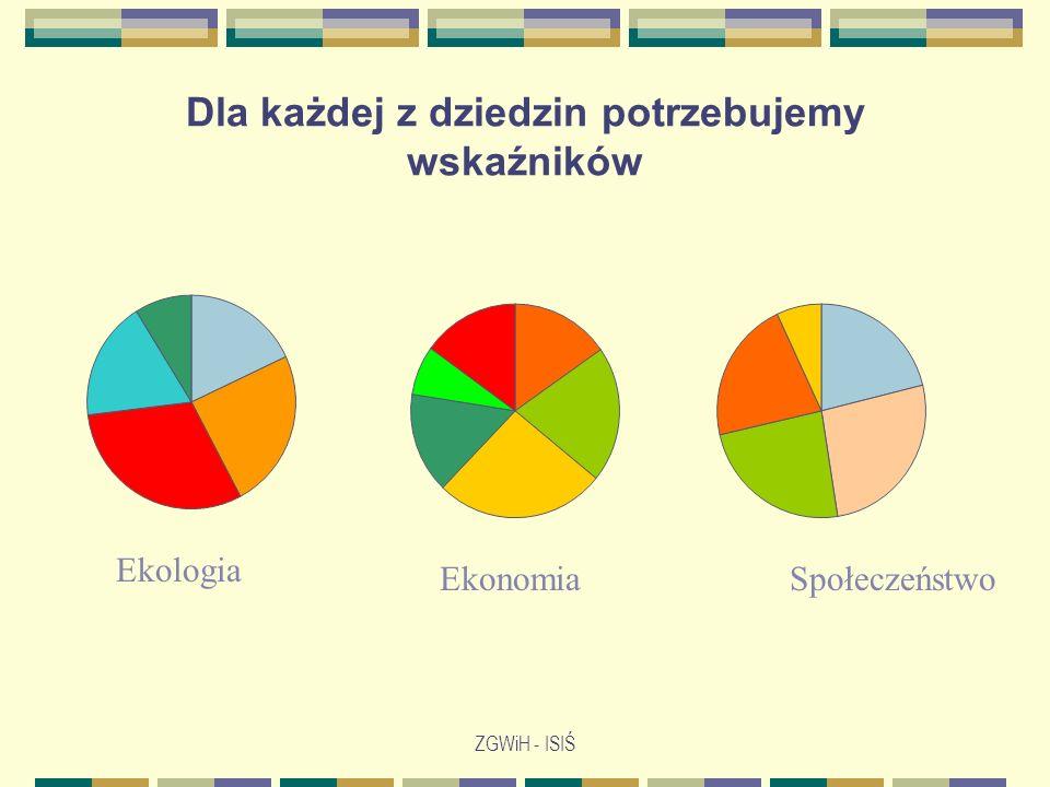 ZGWiH - ISIŚ Dla każdej z dziedzin potrzebujemy wskaźników Ekologia EkonomiaSpołeczeństwo