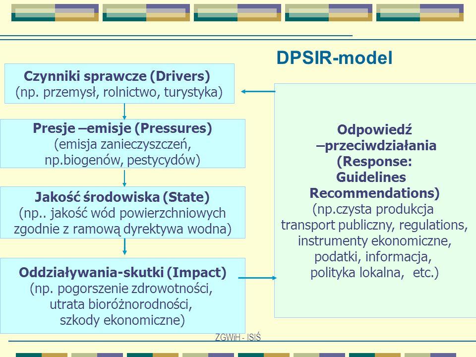 ZGWiH - ISIŚ Presje –emisje (Pressures) (emisja zanieczyszczeń, np.biogenów, pestycydów) Jakość środowiska (State) (np.. jakość wód powierzchniowych z