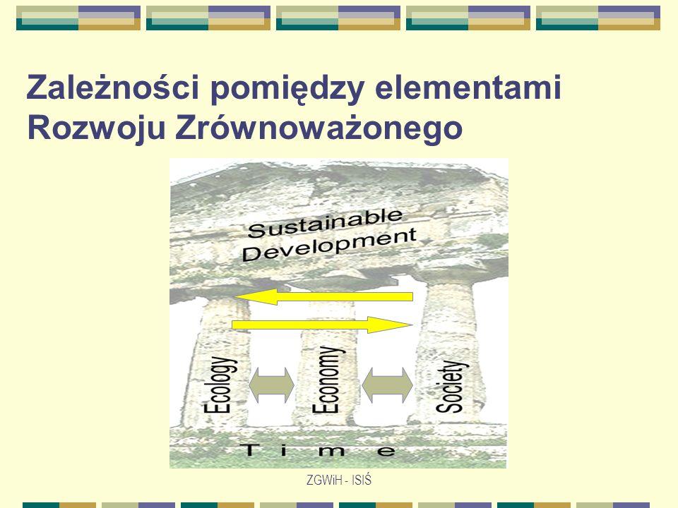 ZGWiH - ISIŚ ŚrodowiskoEkonomia Społeczeństwo Source: http://www.sustainablemeasures.com/ Zrównowazenie wymaga uwzględnienia trzech elementów