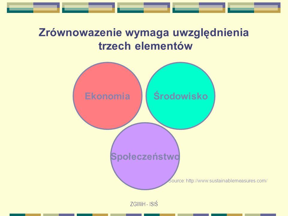 ZGWiH - ISIŚ Ekonomia Społeczeństwo Środowisko Source: http://www.sustainablemeasures.com/...