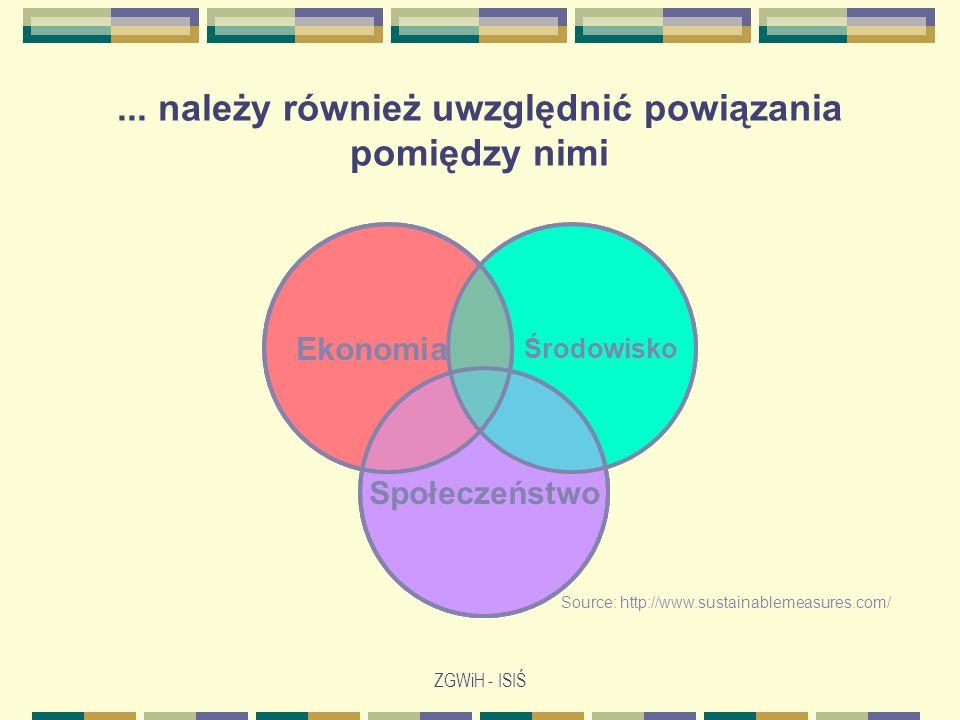 ZGWiH - ISIŚ Środowisko Społeczeństwo Ekonomia Source: http://www.sustainablemeasures.com/ Jeszcze lepsze zobrazowanie rozwoju zrównoważonego