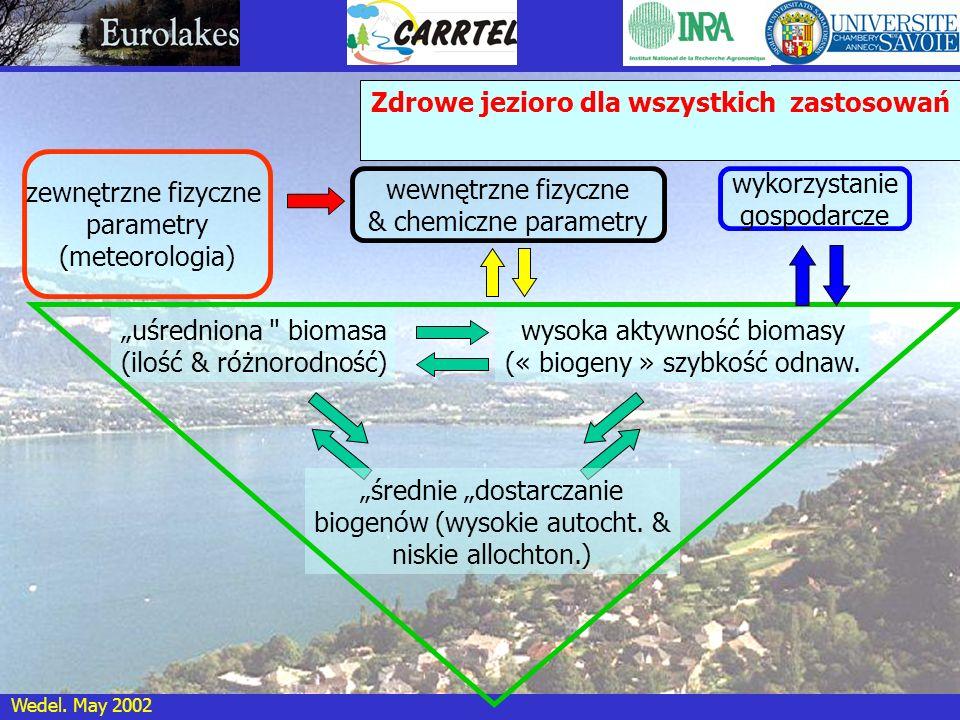 Wedel. May 2002 Zdrowe jezioro dla wszystkich zastosowań wysoka aktywność biomasy (« biogeny » szybkość odnaw. uśredniona