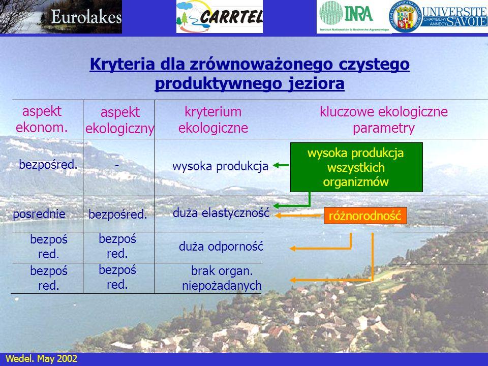 Wedel. May 2002 Kryteria dla zrównoważonego czystego produktywnego jeziora bezpośred. aspekt ekologiczny kluczowe ekologiczne parametry wysoka produkc