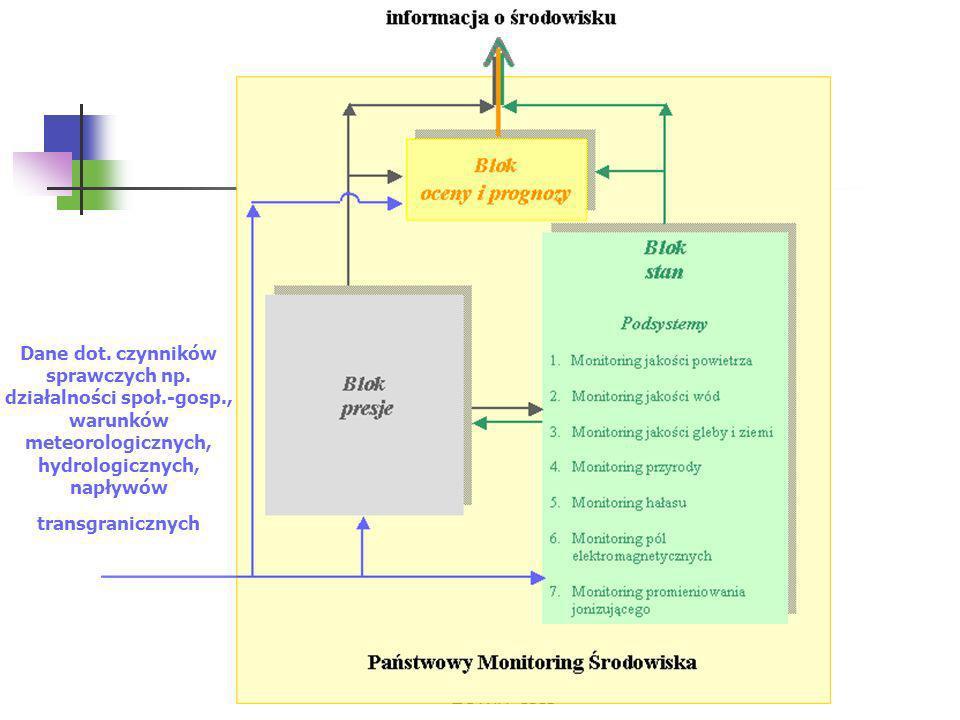 ZGWiH -ISIŚ Zadanie realizowane w ramach sieci krajowej Badanie chemizmu opadu atmosferycznego w 25 punktach sieci krajowej zlokalizowanych na wybranych stacjach synoptycznych IMGW, Ok.