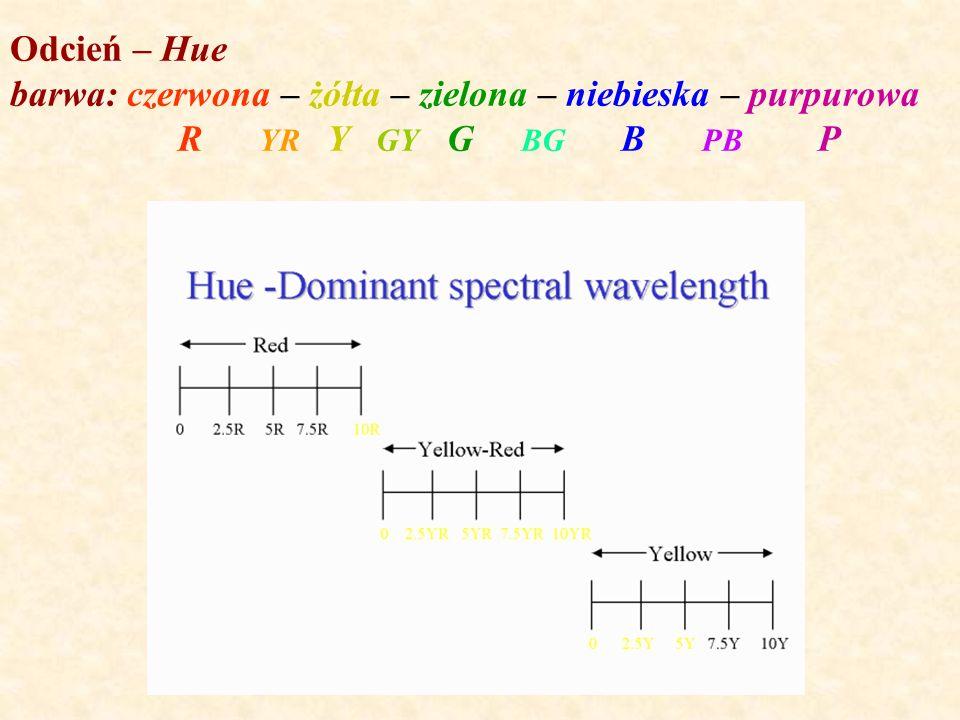 Odcień – Hue barwa: czerwona – żółta – zielona – niebieska – purpurowa R YR Y GY G BG B PB P