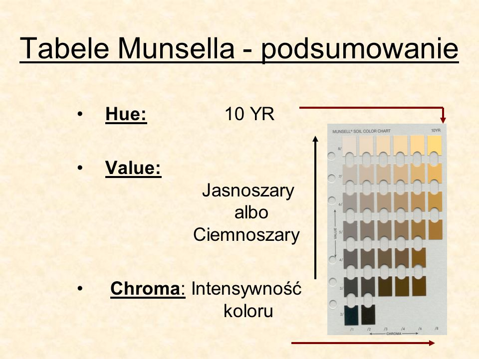 Tabele Munsella - podsumowanie Hue: 10 YR Value: Jasnoszary albo Ciemnoszary Chroma: Intensywność koloru