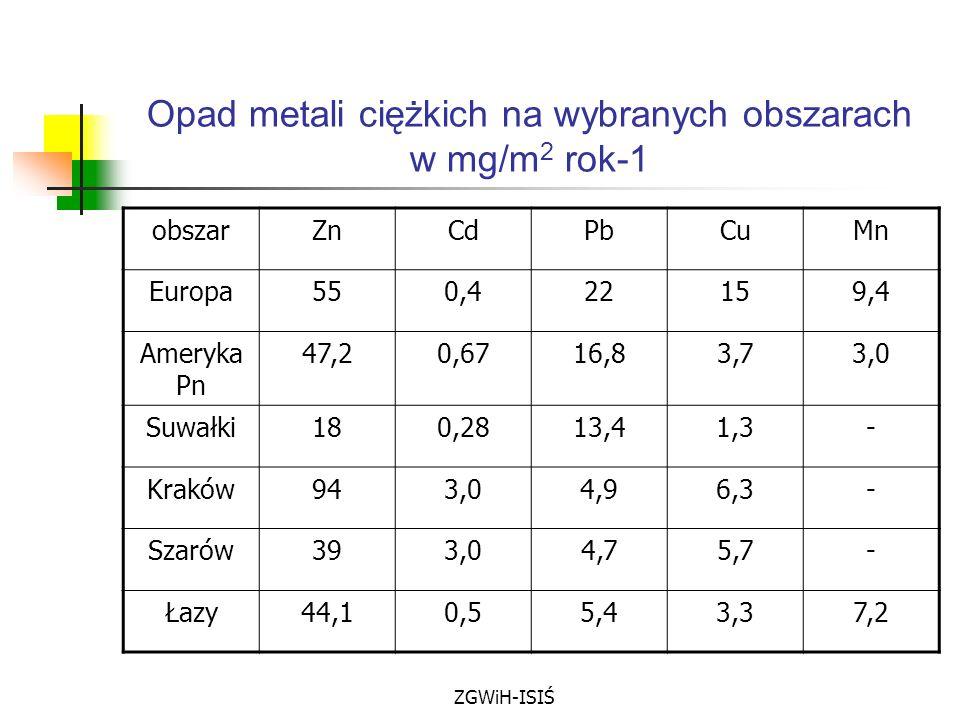 ZGWiH-ISIŚ Opad metali ciężkich na wybranych obszarach w mg/m 2 rok-1 obszarZnCdPbCuMn Europa550,422159,4 Ameryka Pn 47,20,6716,83,73,0 Suwałki180,281