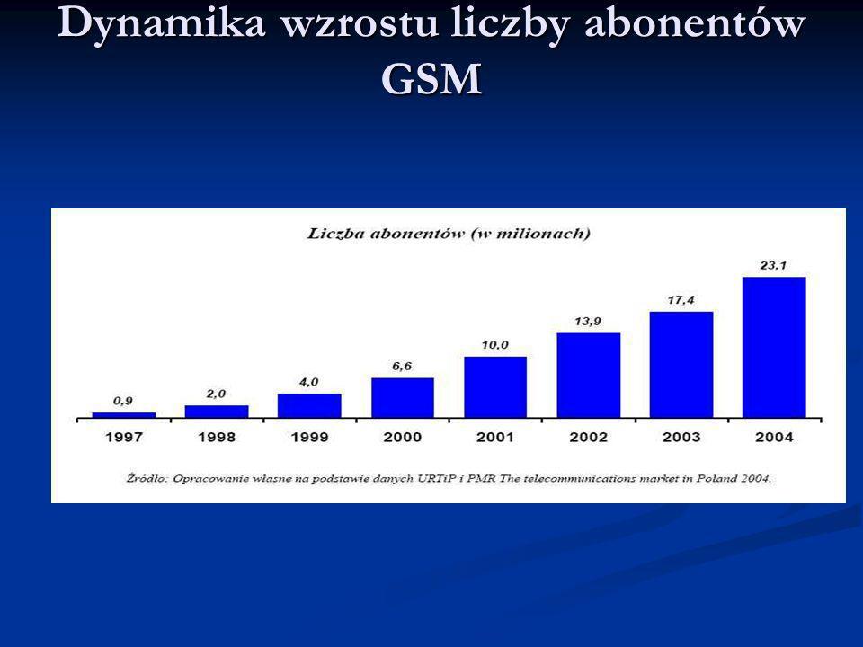 Dynamika wzrostu liczby abonentów GSM