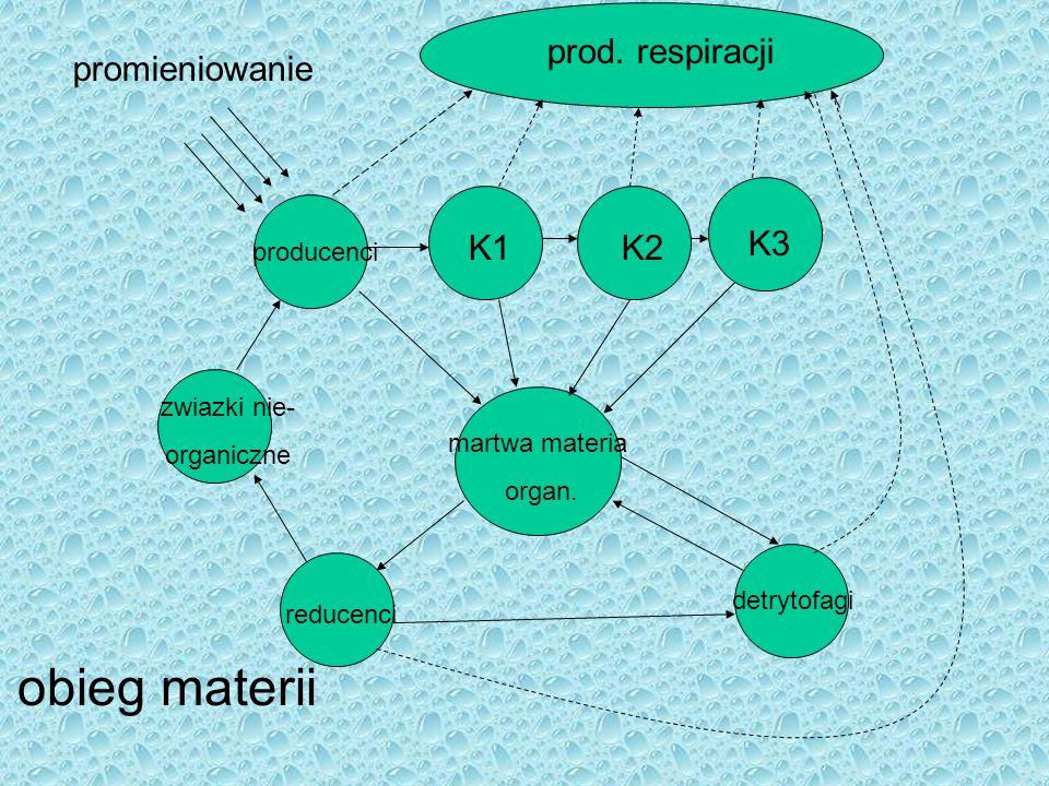 promieniowanie prod.respiracji K1K2 K3 producenci martwa materia organ.