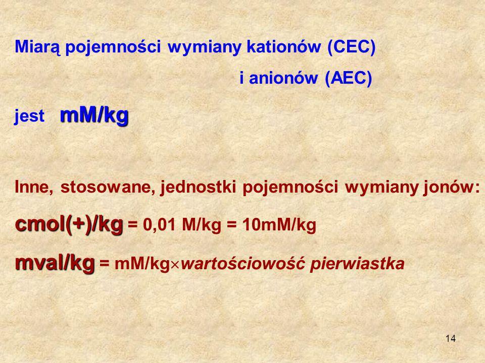 14 Miarą pojemności wymiany kationów (CEC) i anionów (AEC) mM/kg jest mM/kg Inne, stosowane, jednostki pojemności wymiany jonów: cmol(+)/kg cmol(+)/kg