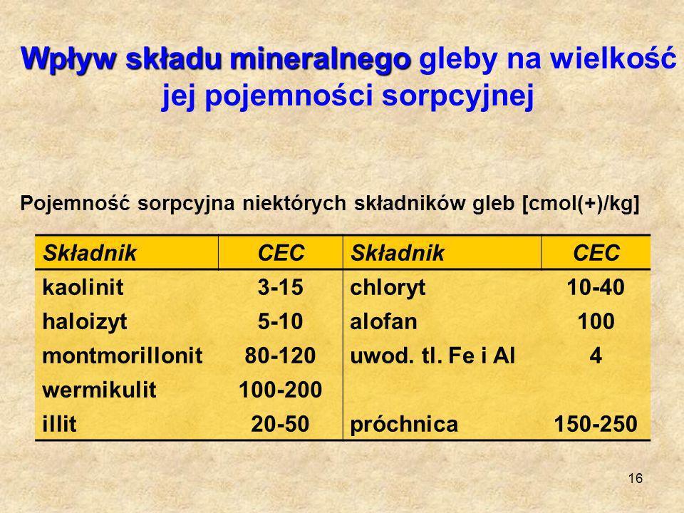 16 Wpływ składu mineralnego Wpływ składu mineralnego gleby na wielkość jej pojemności sorpcyjnej SkładnikCECSkładnikCEC kaolinit3-15chloryt10-40 haloi