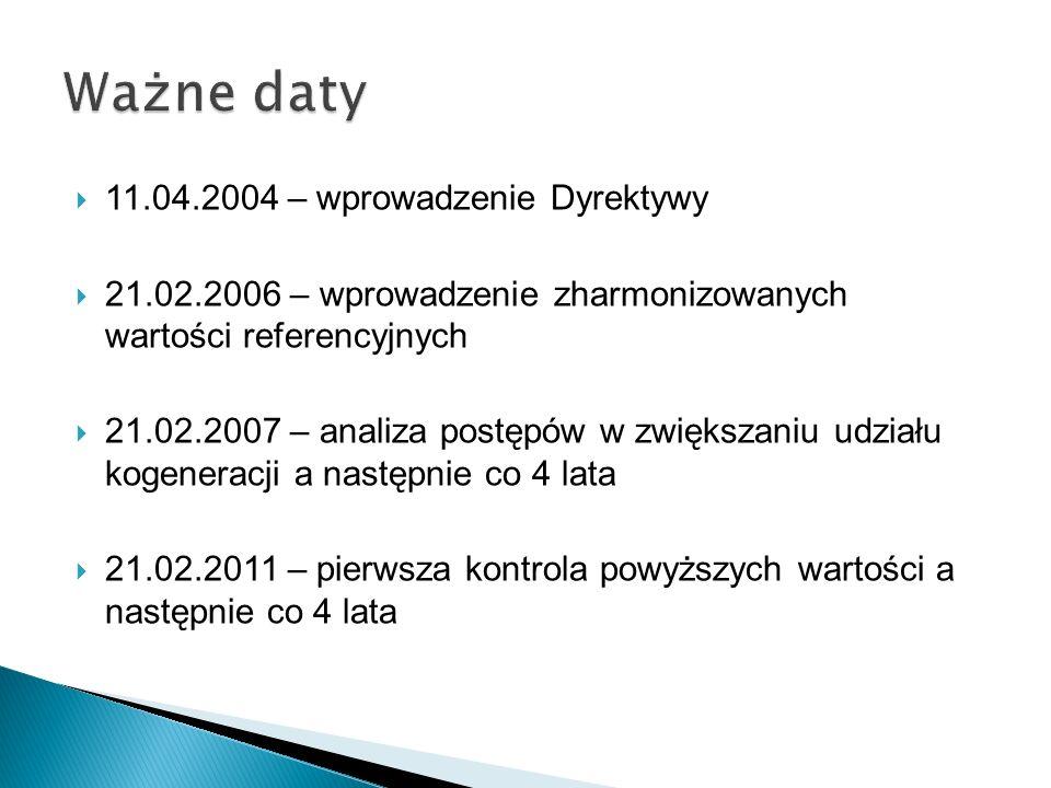 11.04.2004 – wprowadzenie Dyrektywy 21.02.2006 – wprowadzenie zharmonizowanych wartości referencyjnych 21.02.2007 – analiza postępów w zwiększaniu udz