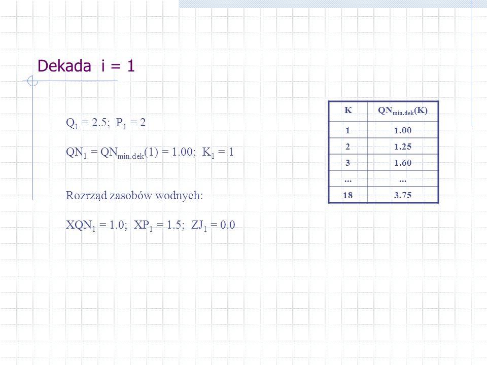 Dekada i = 1 Q 1 = 2.5; P 1 = 2 QN 1 = QN min.dek (1) = 1.00; K 1 = 1 Rozrząd zasobów wodnych: XQN 1 = 1.0; XP 1 = 1.5; ZJ 1 = 0.0 KQN min.dek (K) 11.00 21.25 31.60...