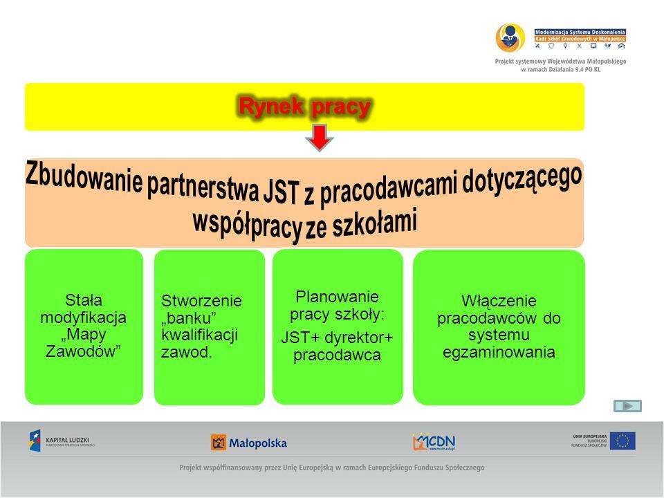 Stała modyfikacja Mapy Zawodów Stworzenie banku kwalifikacji zawod. Planowanie pracy szkoły: JST+ dyrektor+ pracodawca Włączenie pracodawców do system