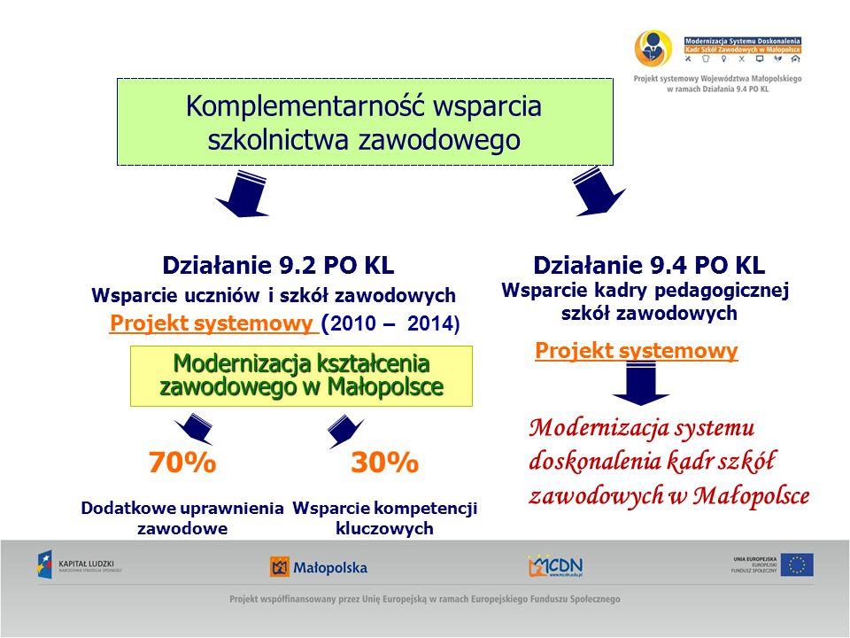 Kurs projektantów programów modułowych Liczba BO – 80/ cztery grupy