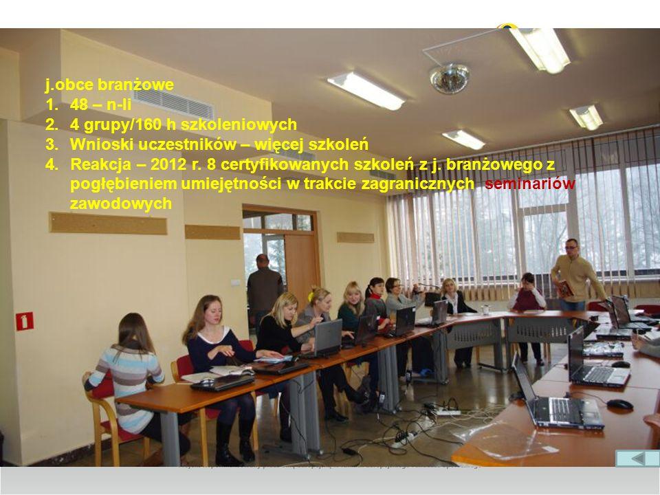 j.obce branżowe 1.48 – n-li 2.4 grupy/160 h szkoleniowych 3.Wnioski uczestników – więcej szkoleń 4.Reakcja – 2012 r. 8 certyfikowanych szkoleń z j. br