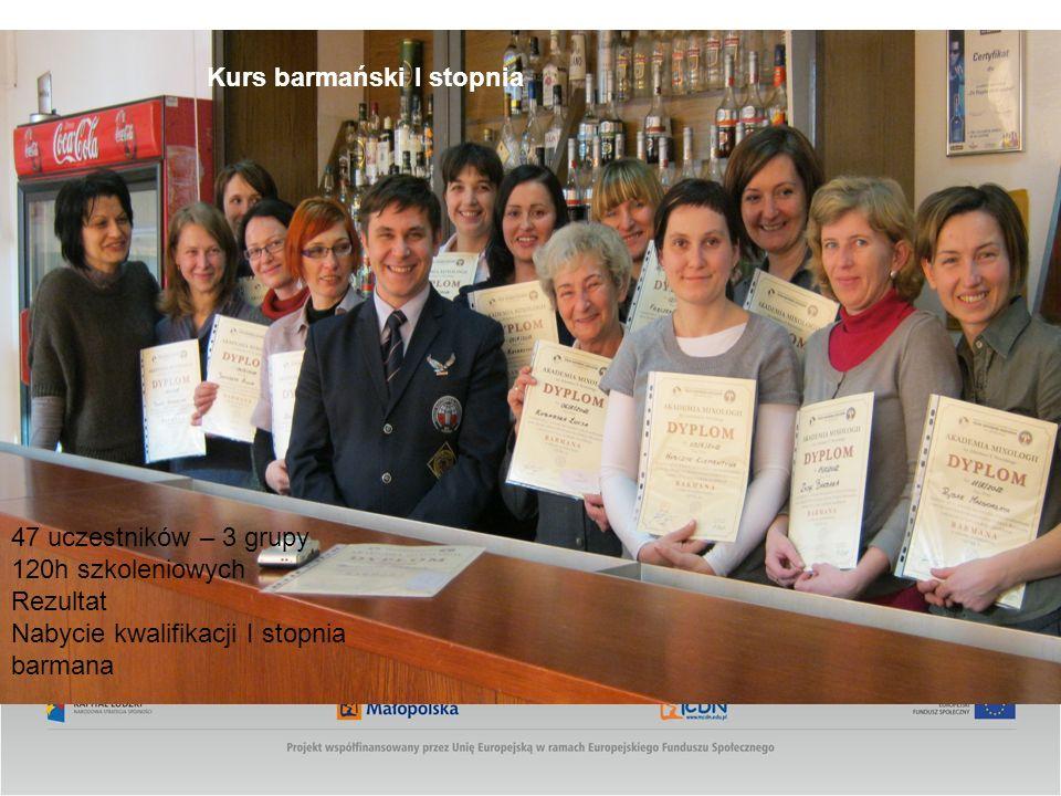 Kurs barmański I stopnia 47 uczestników – 3 grupy 120h szkoleniowych Rezultat Nabycie kwalifikacji I stopnia barmana