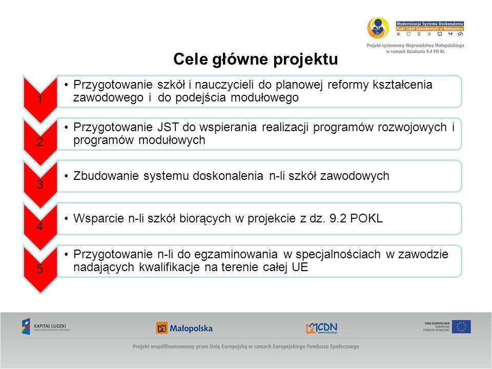 Cele główne projektu 1 Przygotowanie szkół i nauczycieli do planowej reformy kształcenia zawodowego i do podejścia modułowego 2 Przygotowanie JST do w
