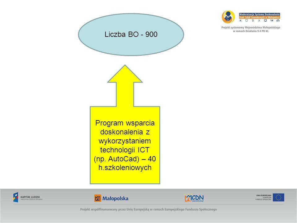 Program wsparcia doskonalenia z wykorzystaniem technologii ICT (np. AutoCad) – 40 h.szkoleniowych Liczba BO - 900