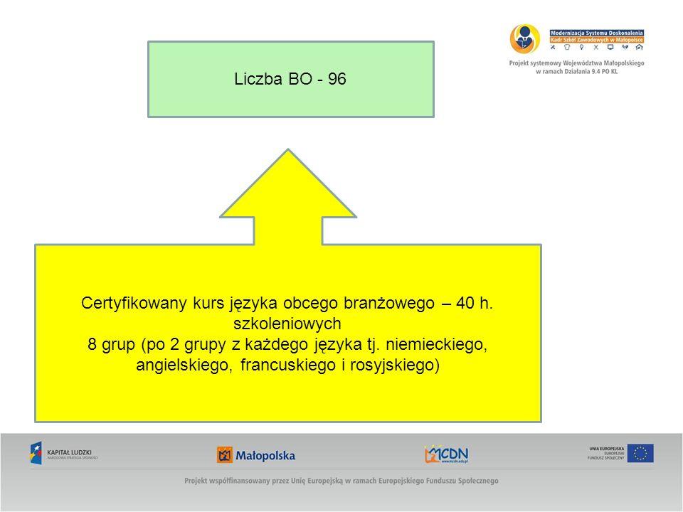 Certyfikowany kurs języka obcego branżowego – 40 h. szkoleniowych 8 grup (po 2 grupy z każdego języka tj. niemieckiego, angielskiego, francuskiego i r