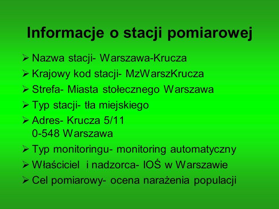 Informacje o stacji pomiarowej Nazwa stacji- Warszawa-Krucza Krajowy kod stacji- MzWarszKrucza Strefa- Miasta stołecznego Warszawa Typ stacji- tła mie
